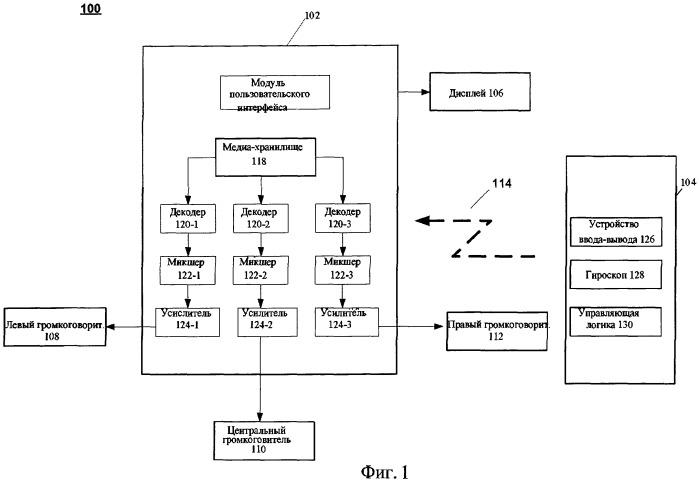 Устройство и способ аудио-визуального поиска и просмотра интерфейса, машиночитаемый носитель
