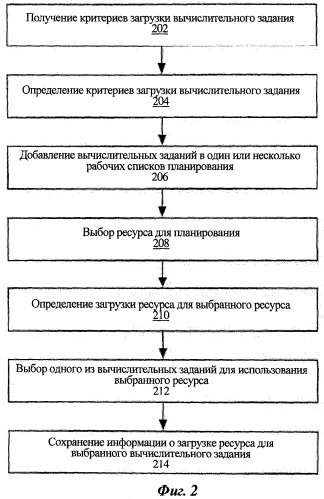 Аппаратно-реализуемый способ планирования заданий (варианты), система планирования заданий и машиночитаемый носитель