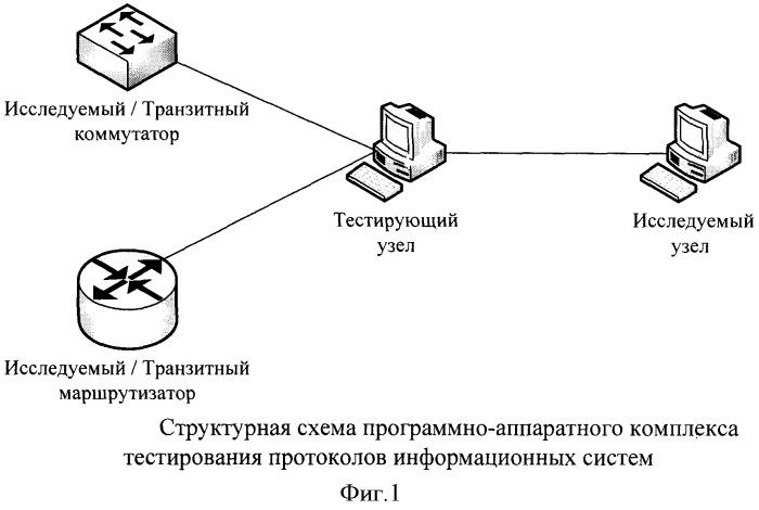 Способ проверки функционирования протоколов информационных систем