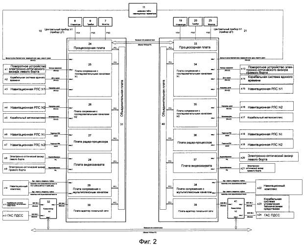 Корабельная интегрированная мостиковая система