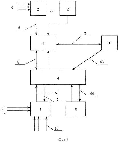 Система формирования пассажиропотока во внештатных (экстренных) ситуациях и способ электронного документооборота для этой системы