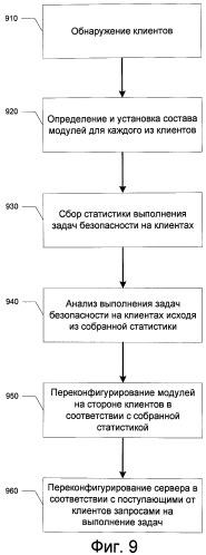 Система и способ для оптимизации выполнения антивирусных задач в локальной сети