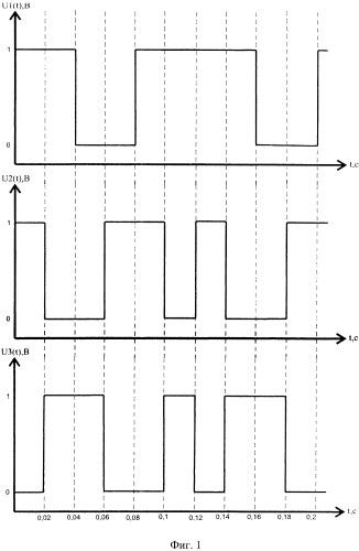 Способ демодуляции частотно-манипулированных абсолютно-биимпульсных сигналов, используемых для передачи информации по коротковолновому каналу связи