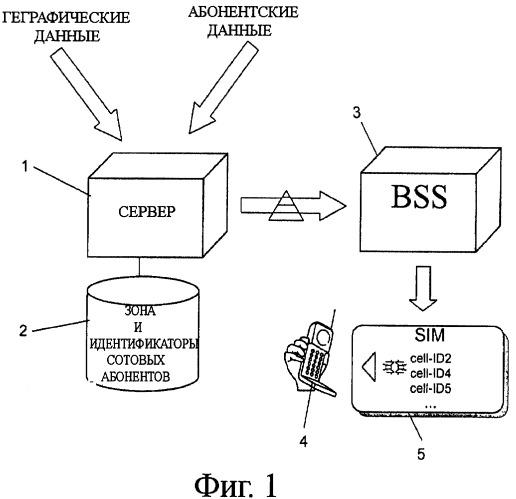 Система мобильной связи и способ ее работы