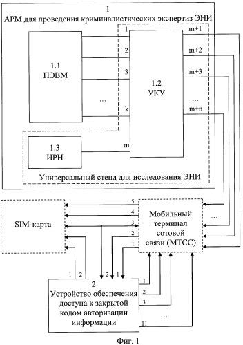 Устройство для проведения экспертиз мобильных терминалов сотовой связи
