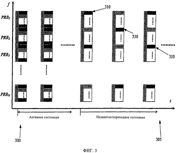 Способ управления радиосвязью на протяжении периодов незанятости беспроводной системы