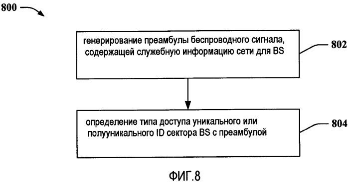Структура преамбулы для беспроводного сигнала