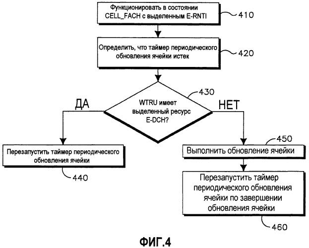 Способ и устройство для управления передачей общего канала управления по общим ресурсам усовершенствованного выделенного канала в состоянии cell_fach