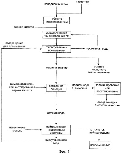 Способ получения оксида ванадия
