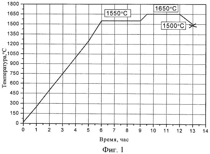 Микрошарики из иттрий-алюмосиликатного стекла для радиотерапии и способ их получения