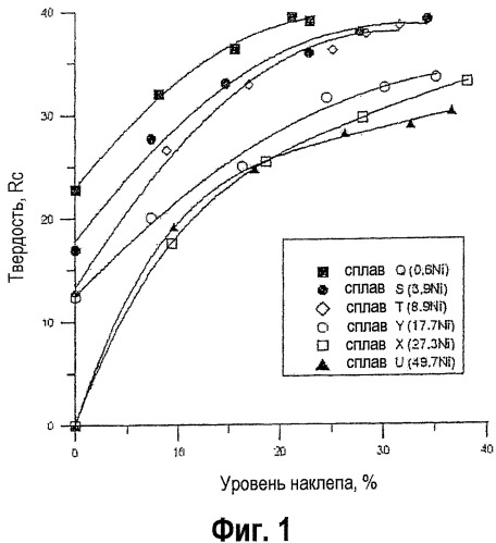 Допускающий обработку давлением сплав кобальта (варианты)