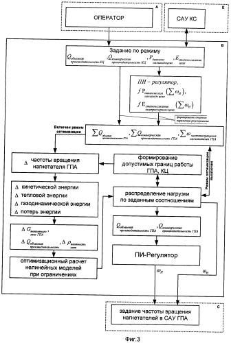 Способ управления гидравлическим режимом компрессорного цеха с оптимальным распределением нагрузки между газоперекачивающими агрегатами
