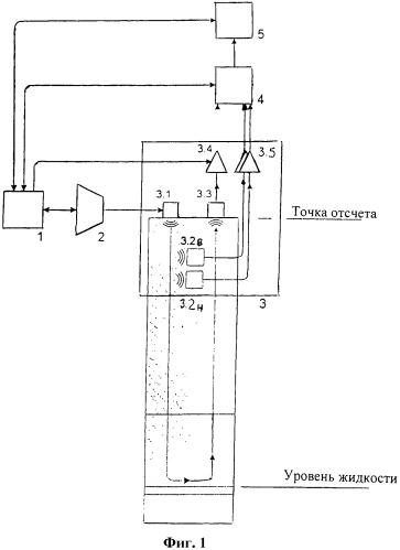 Устройство и способ измерения уровня жидкости