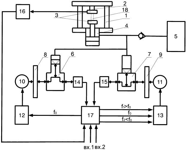 Гидропульсаторная испытательная машина для циклических испытаний образцов материалов или изделий на усталость