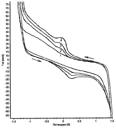 Способ количественного определения антиоксиданта коэнзима q10 в субстанции методом циклической вольтамперометрии