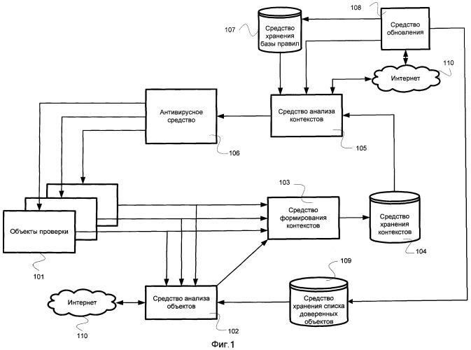 Система и способ защиты компьютерного устройства от вредоносных объектов, использующих сложные схемы заражения