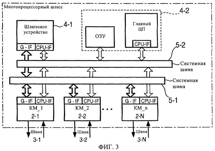 Коммуникационный модуль