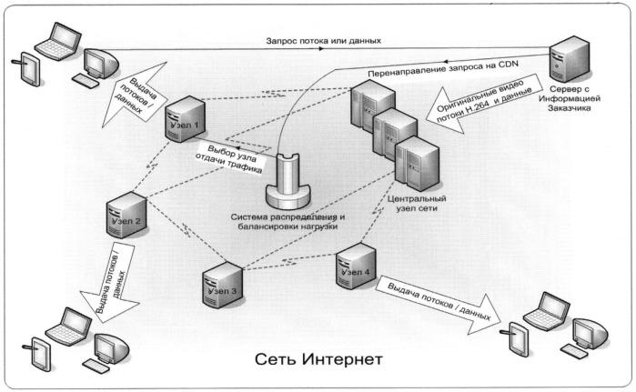 Способ распределения нагрузки между серверами сети доставки контента (cdn)