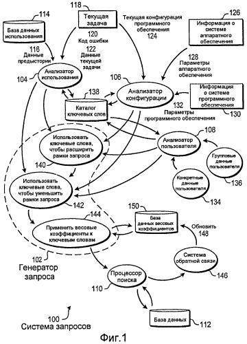 Генерация запроса с использованием конфигурации среды