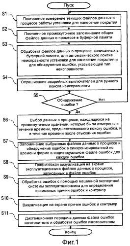 Способ протоколирования ошибок установки для нанесения покрытия