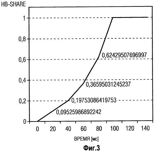 Способ и средство для декодирования информации о фоновом шуме