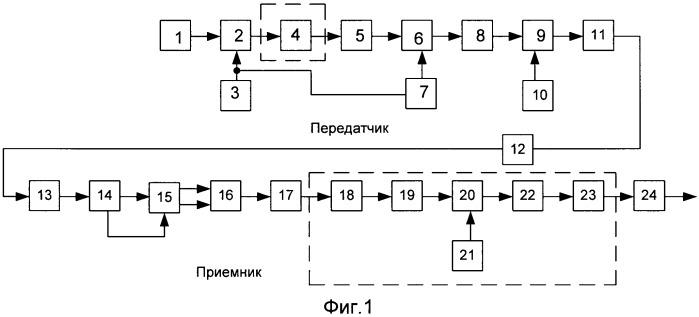 Цифровая система связи