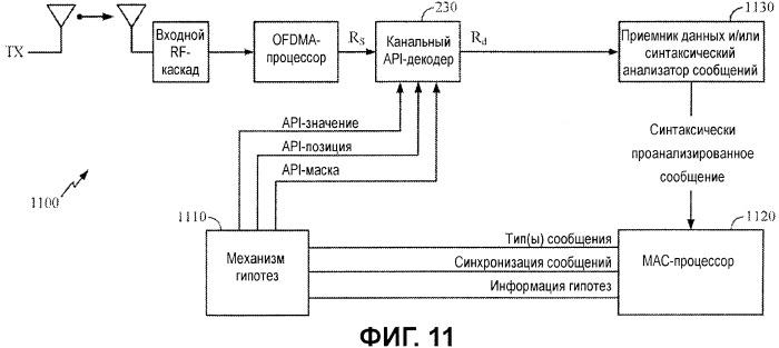 Декодирование каналов с помощью априорной информации в мар-сообщениях канала