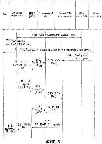 Способ, устройство и система связи для создания первоначального потока служб