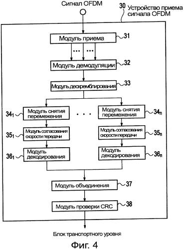 Устройство для передачи ofdm сигнала и устройство для приема ofdm сигнала
