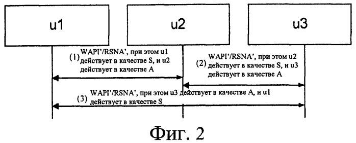 Способ аутентификации доступа, применяемый к ibss-сети