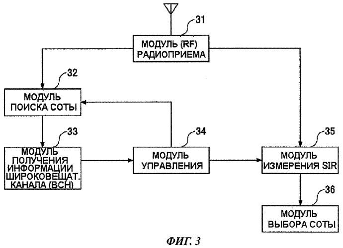 Терминал пользователя и способ обеспечения связи в сети мобильной связи