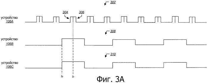 Способ рандомизации периодического сканирования каналов