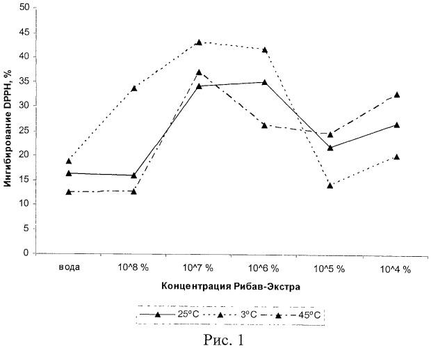 Способ повышения антиоксидантной активности тканей растений