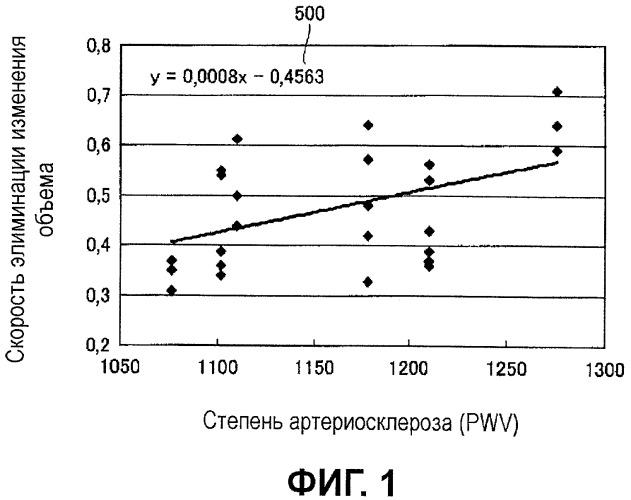 Электронный сфигмоманометр для измерения кровяного давления в соответствии со способом компенсации объема