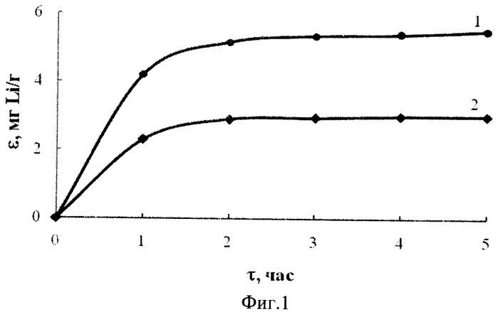 Способ получения гранулированного сорбента для извлечения лития из литийсодержащих рассолов