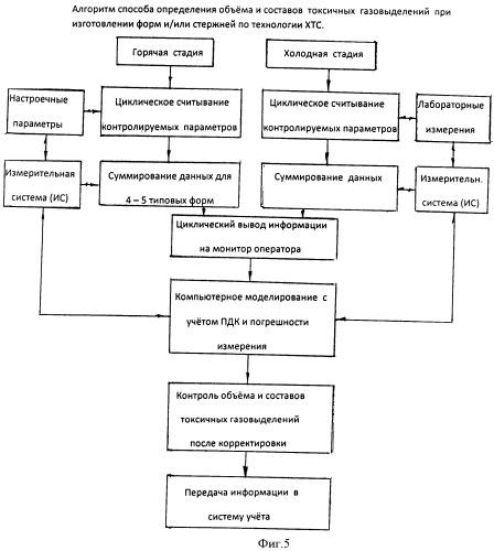 Способ определения объема и составов токсичных газовыделений