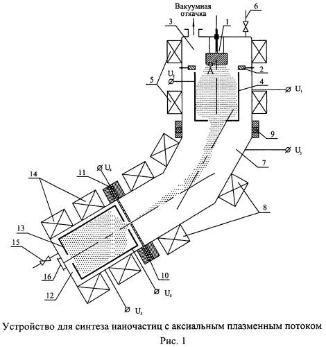 Способ получения наночастиц