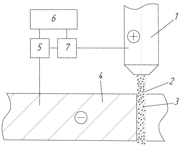 Способ гидроабразивного разделения вязких материалов