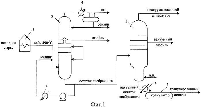 Способ получения нефтяной добавки в шихту коксования углей