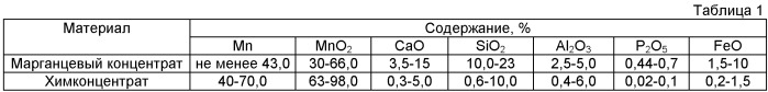 Способ выплавки низкоуглеродистых марганецсодержащих сплавов