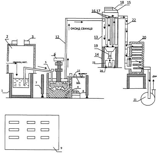 Установка по производству оксида свинца