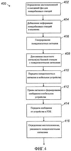Системы и способы для определения местоположения мобильного устройства
