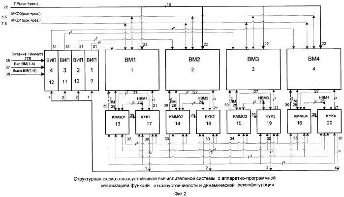 Отказоустойчивая вычислительная система с аппаратно-программной реализацией функций отказоустойчивости и динамической реконфигурации