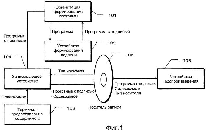 Система обработки данных по защите авторского права и устройство воспроизведения