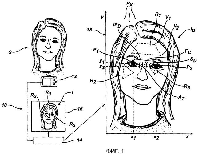 Устройство и способ для идентификации лицевых областей