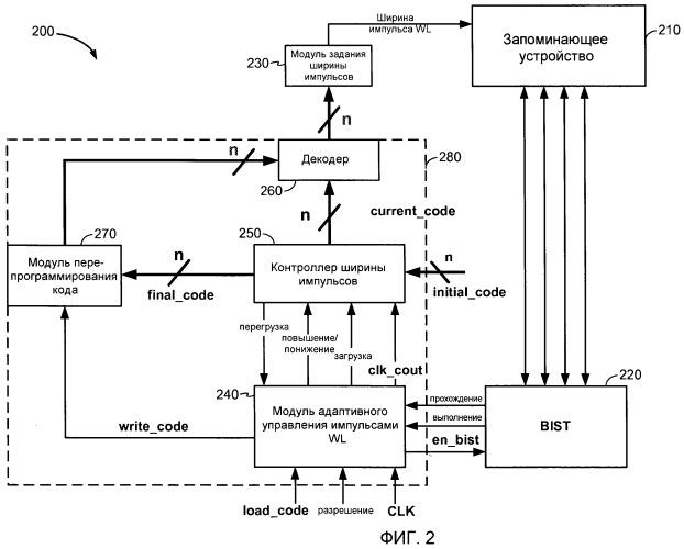 Адаптация ширин импульсов словарной шины в запоминающих системах