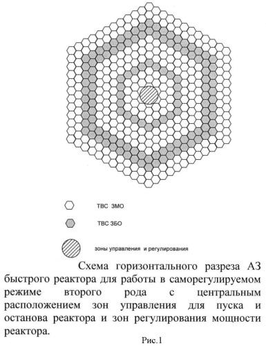 Активная зона быстрого u-pu реактора для работы в саморегулируемом нейтронно-ядерном режиме (ква ~ 1) и способ регулирования мощности реактора