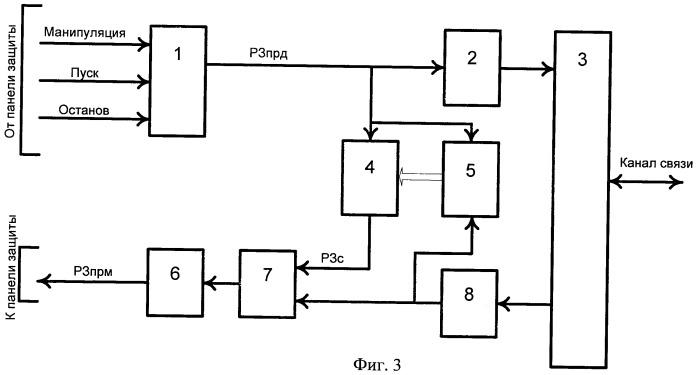 Способ формирования высокочастотных сигналов релейной дифференциально-фазной защиты воздушных линий электропередачи