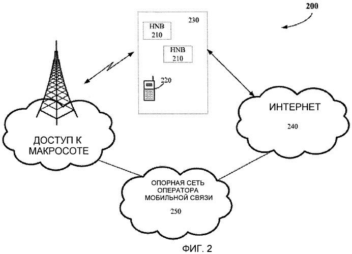 Синхронизация фемтосот и методология поиска пилот-сигнала