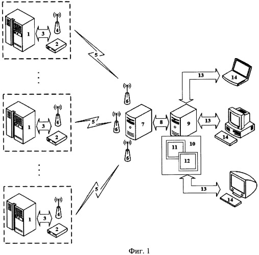 Способ телемеханического контроля и управления удаленными объектами с использованием канала связи gsm gprs, единого сервера телемеханики и телемеханическая система для его реализации
